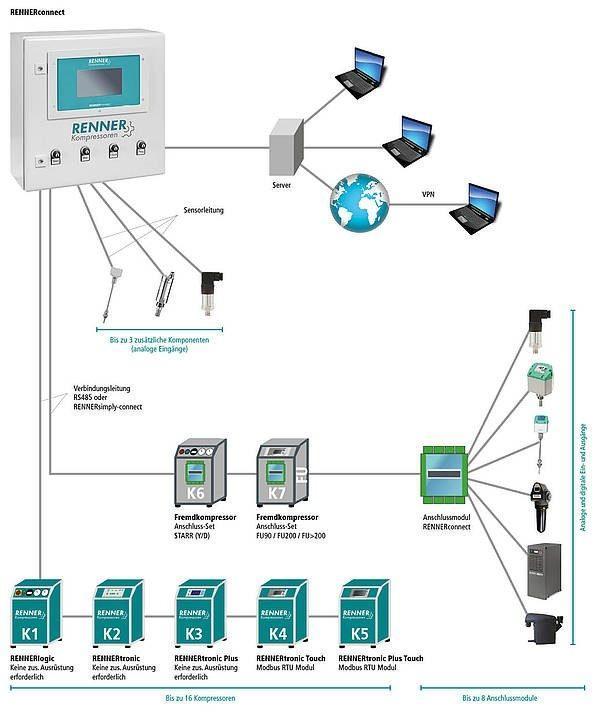 Steuerungs-Systeme Funktionsweise Schaublid Renner Connect